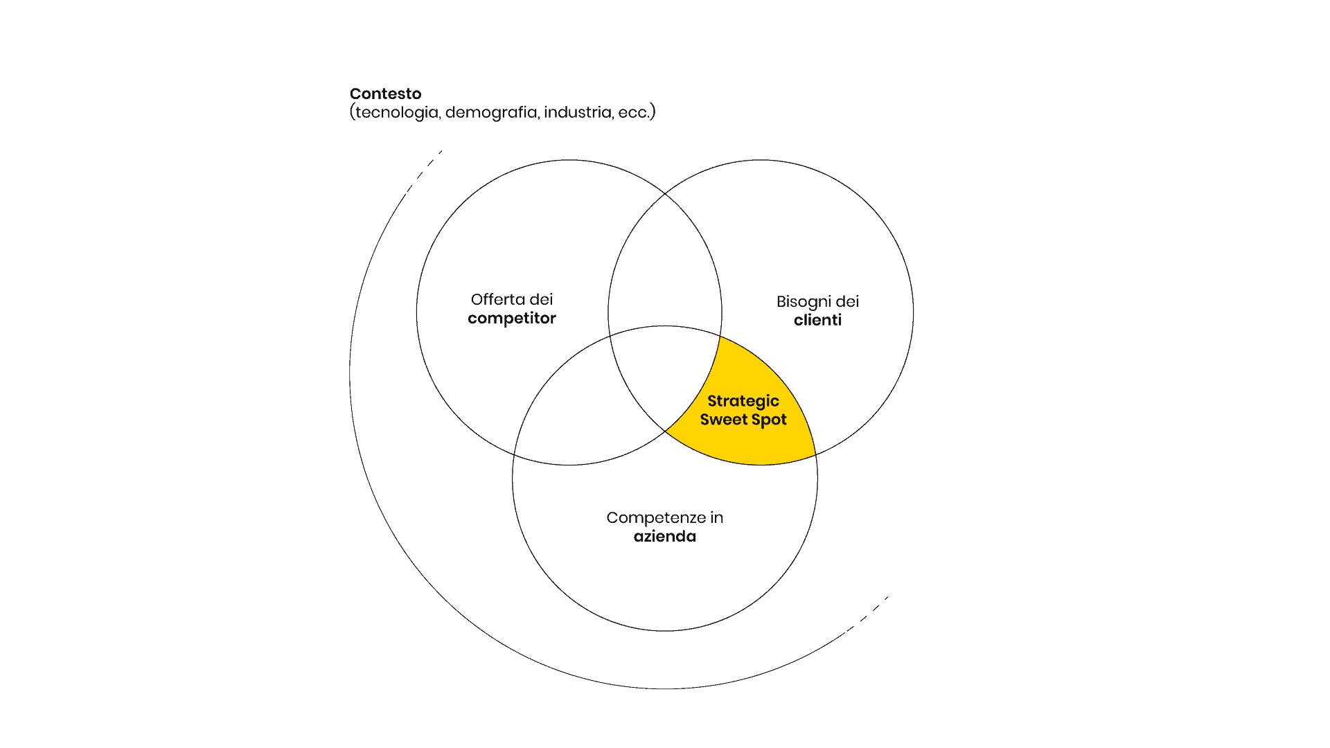 Strategic sweet spot - Dove i tuoi competitor non possono raggiungerti